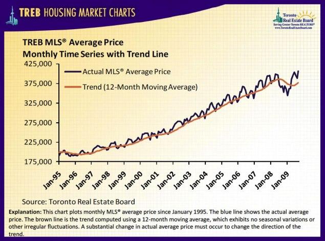Average Price Chart